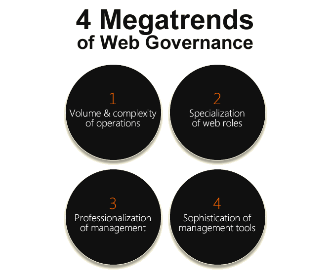 Megatrend #1: Growth in the volume & complexity of online operations. Megatrend #2: Fragmentation & specialization of online roles. Megatrend #3: Professionalization of online management. Megatrend #4: Sophistication of new tools to support digital operations.