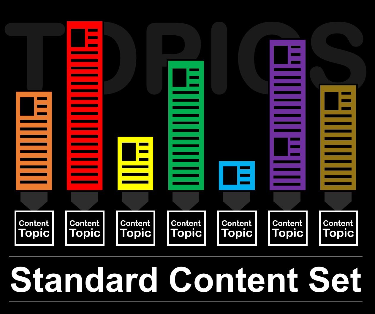 Topics as a standard content set